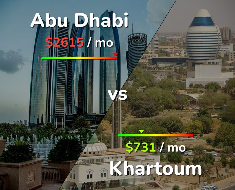 Cost of living in Abu Dhabi vs Khartoum infographic
