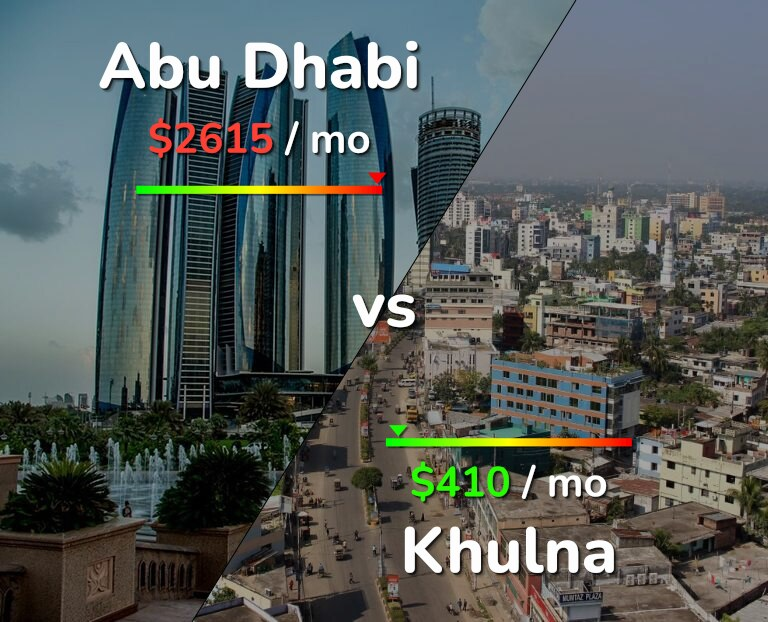 Cost of living in Abu Dhabi vs Khulna infographic