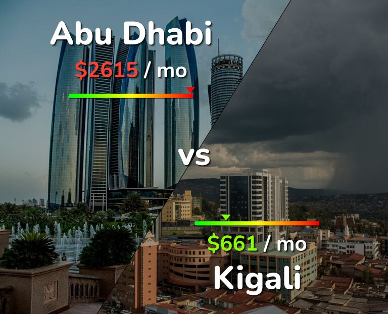 Cost of living in Abu Dhabi vs Kigali infographic