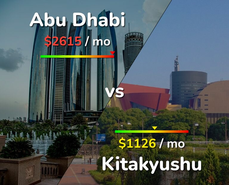 Cost of living in Abu Dhabi vs Kitakyushu infographic