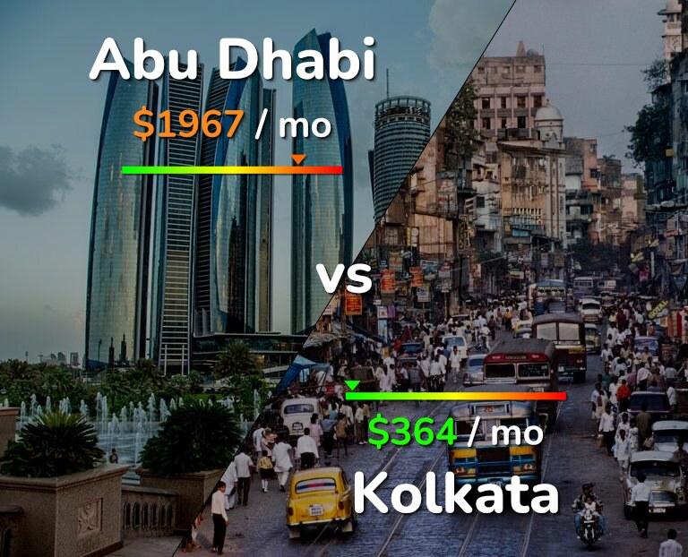 Cost of living in Abu Dhabi vs Kolkata infographic