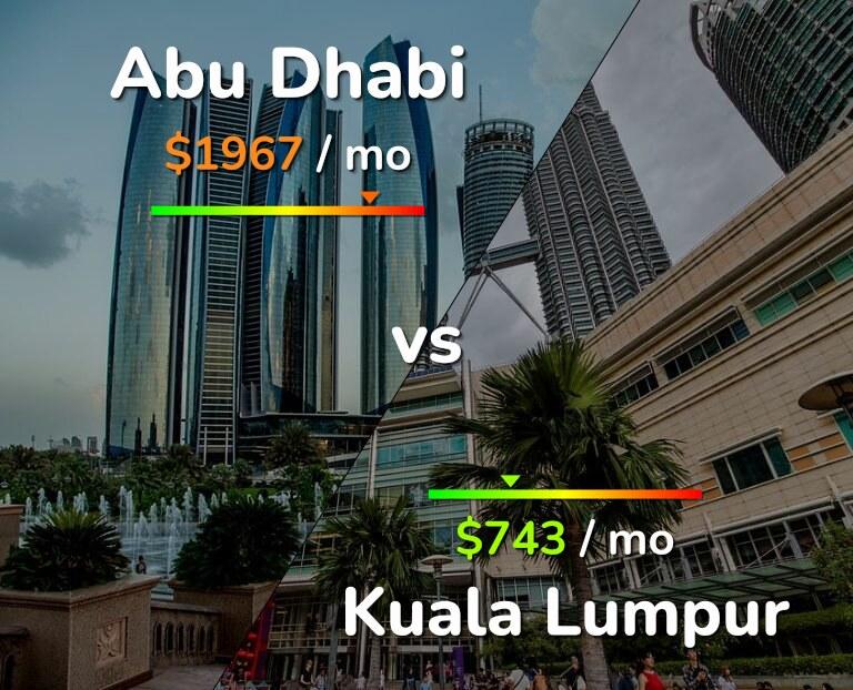 Cost of living in Abu Dhabi vs Kuala Lumpur infographic
