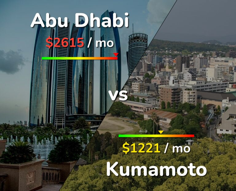 Cost of living in Abu Dhabi vs Kumamoto infographic