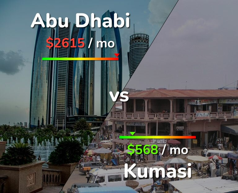 Cost of living in Abu Dhabi vs Kumasi infographic