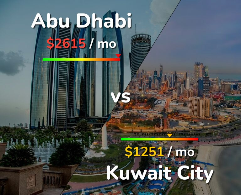 Cost of living in Abu Dhabi vs Kuwait infographic