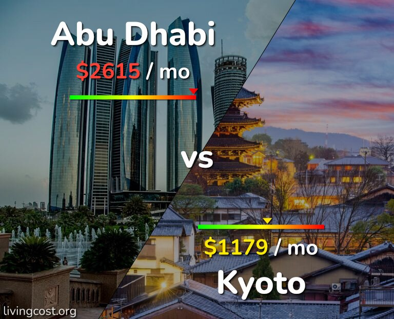 Cost of living in Abu Dhabi vs Kyoto infographic