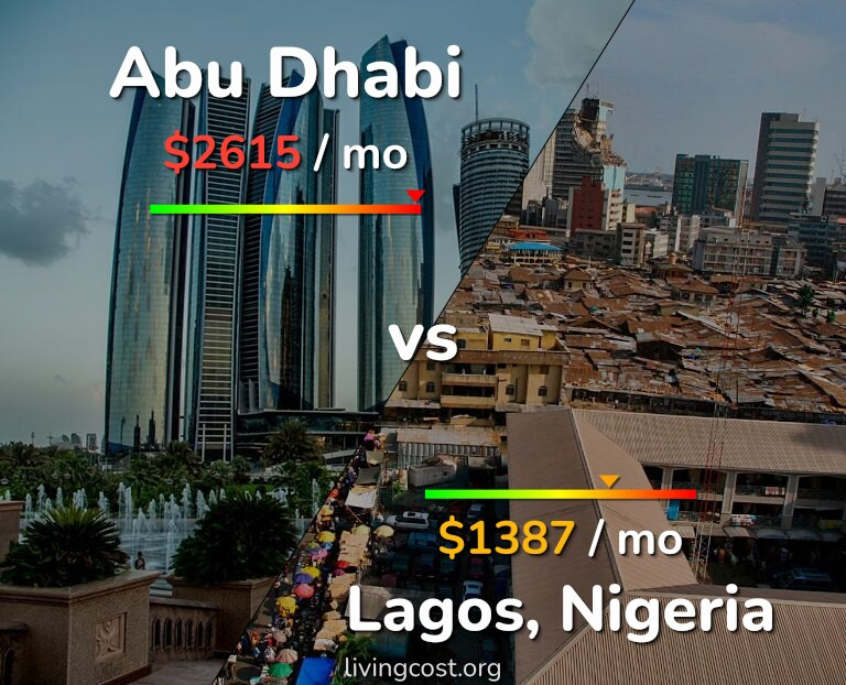 Cost of living in Abu Dhabi vs Lagos infographic