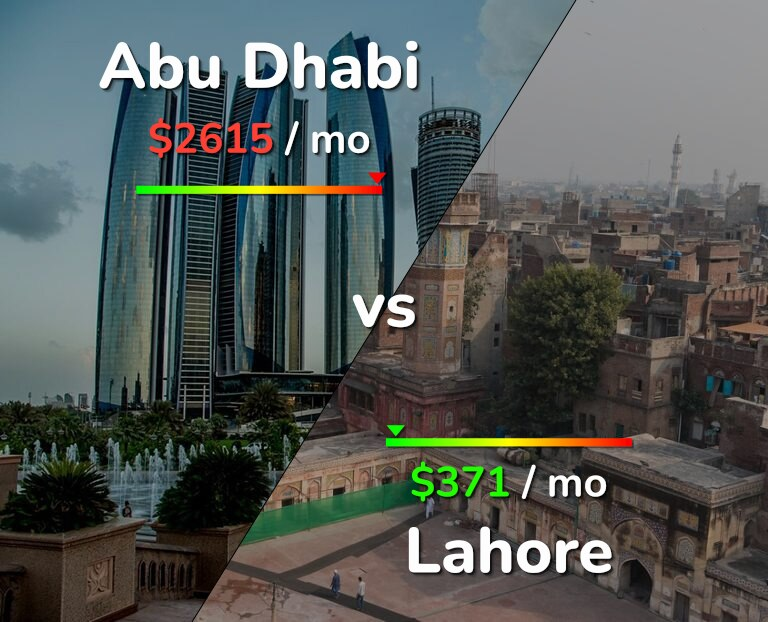 Cost of living in Abu Dhabi vs Lahore infographic
