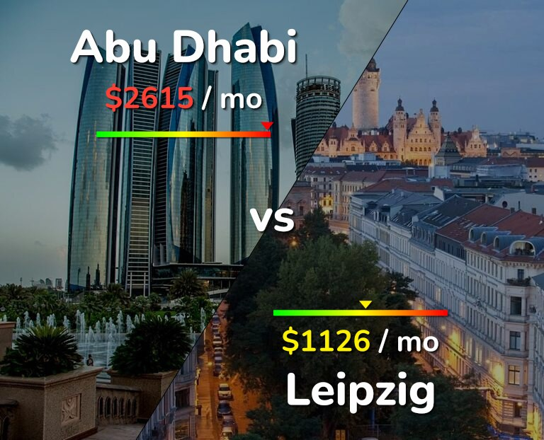 Cost of living in Abu Dhabi vs Leipzig infographic