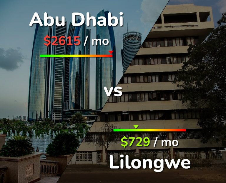 Cost of living in Abu Dhabi vs Lilongwe infographic
