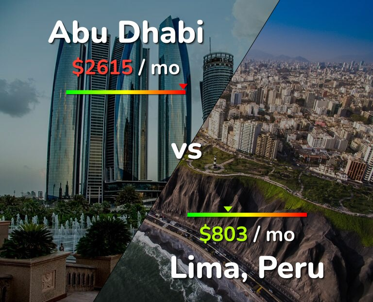 Cost of living in Abu Dhabi vs Lima infographic