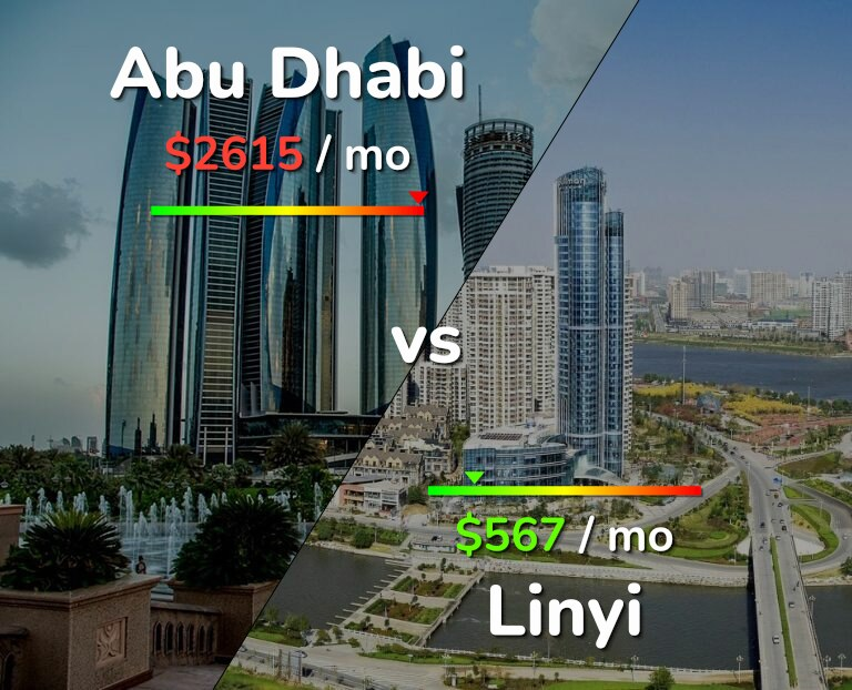 Cost of living in Abu Dhabi vs Linyi infographic