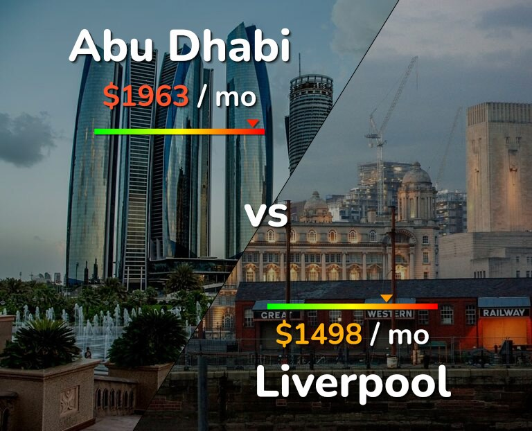 Cost of living in Abu Dhabi vs Liverpool infographic