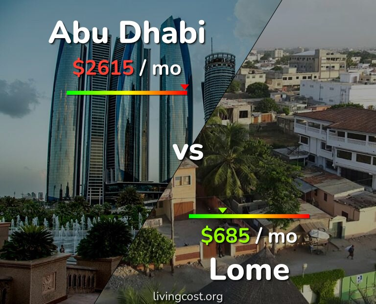 Cost of living in Abu Dhabi vs Lome infographic