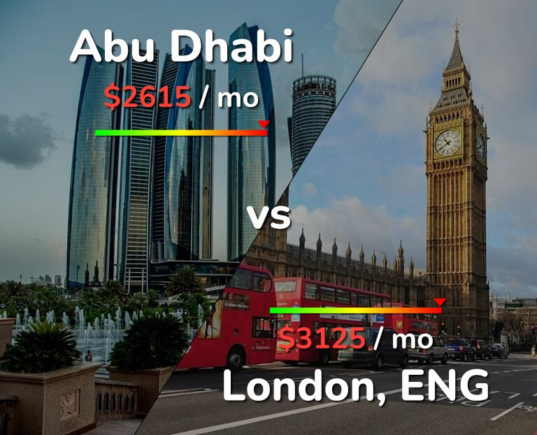Cost of living in Abu Dhabi vs London infographic