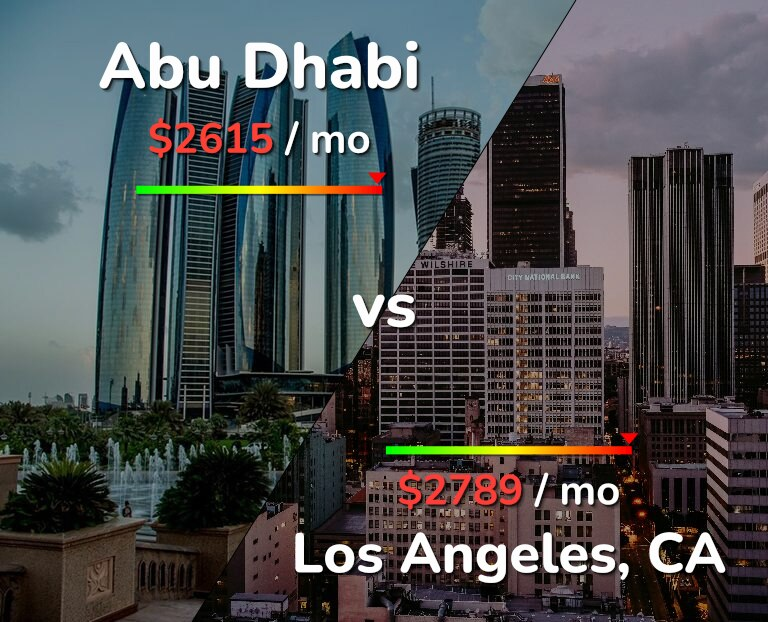 Cost of living in Abu Dhabi vs Los Angeles infographic