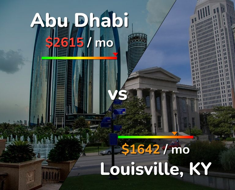 Cost of living in Abu Dhabi vs Louisville infographic