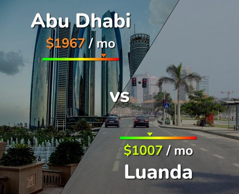Cost of living in Abu Dhabi vs Luanda infographic