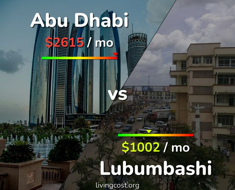 Cost of living in Abu Dhabi vs Lubumbashi infographic