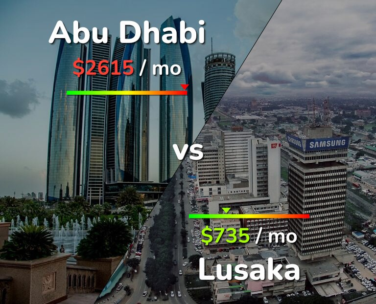 Cost of living in Abu Dhabi vs Lusaka infographic