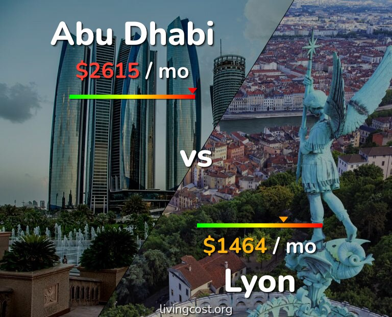 Cost of living in Abu Dhabi vs Lyon infographic