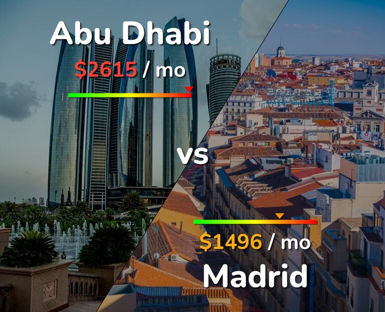 Cost of living in Abu Dhabi vs Madrid infographic
