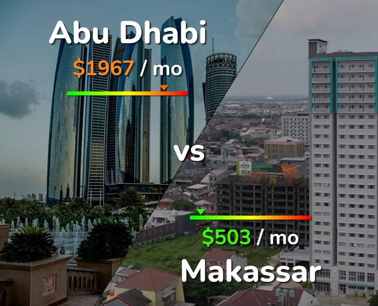 Cost of living in Abu Dhabi vs Makassar infographic