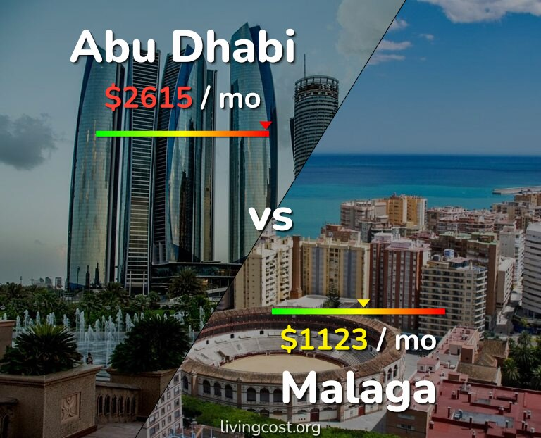 Cost of living in Abu Dhabi vs Malaga infographic