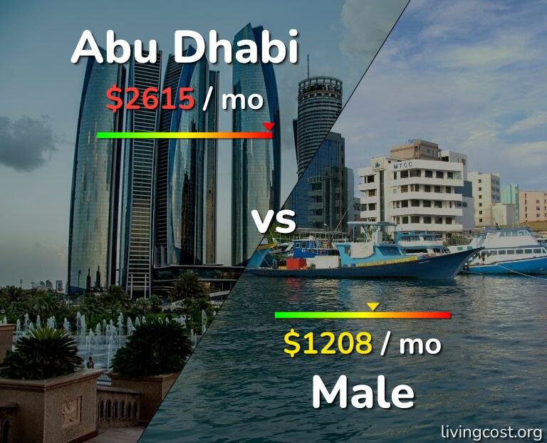 Cost of living in Abu Dhabi vs Male infographic
