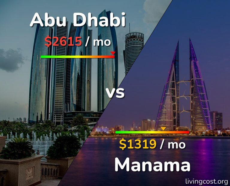 Cost of living in Abu Dhabi vs Manama infographic
