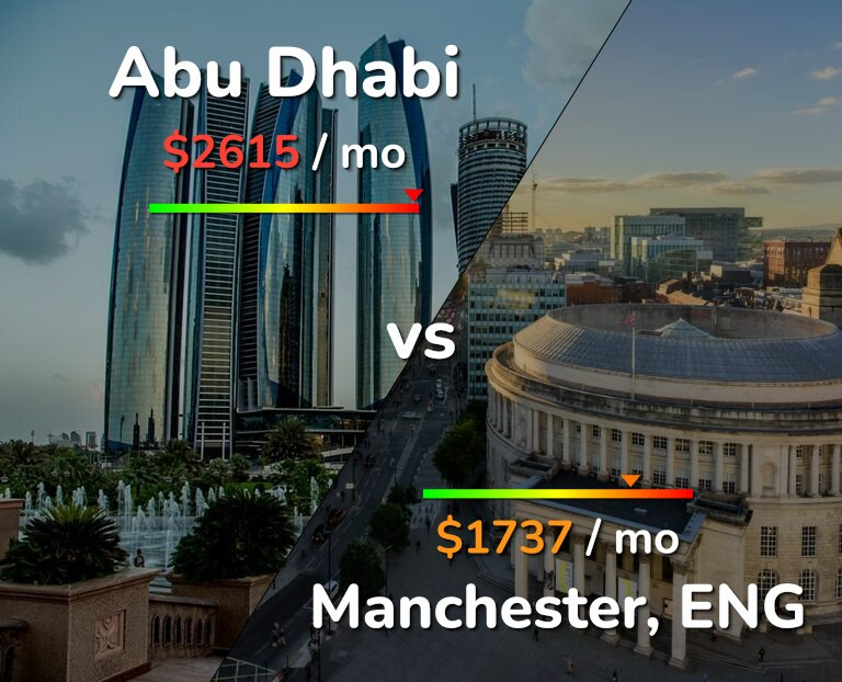Cost of living in Abu Dhabi vs Manchester infographic