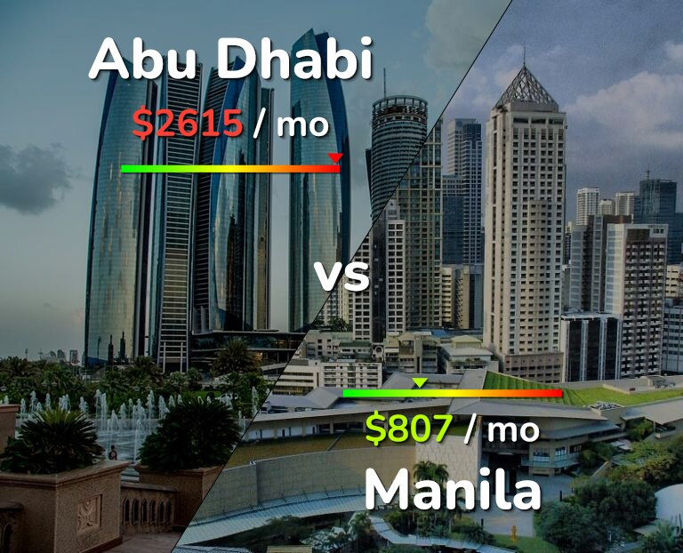 Cost of living in Abu Dhabi vs Manila infographic