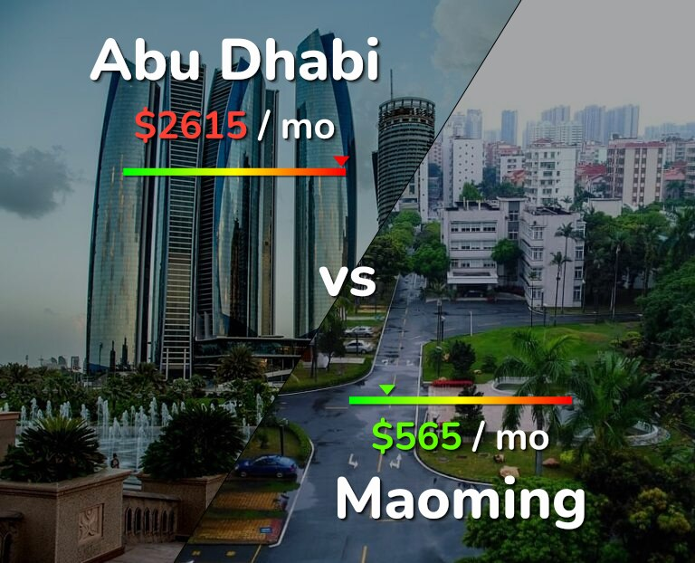 Cost of living in Abu Dhabi vs Maoming infographic