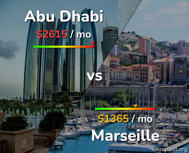 Cost of living in Abu Dhabi vs Marseille infographic
