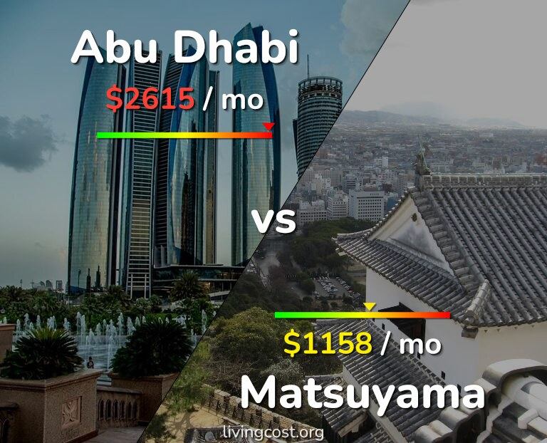 Cost of living in Abu Dhabi vs Matsuyama infographic