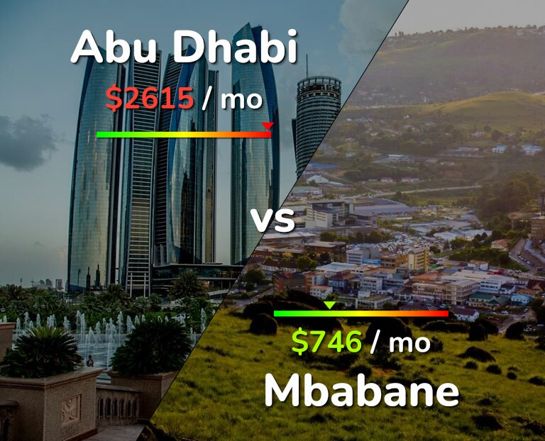 Cost of living in Abu Dhabi vs Mbabane infographic