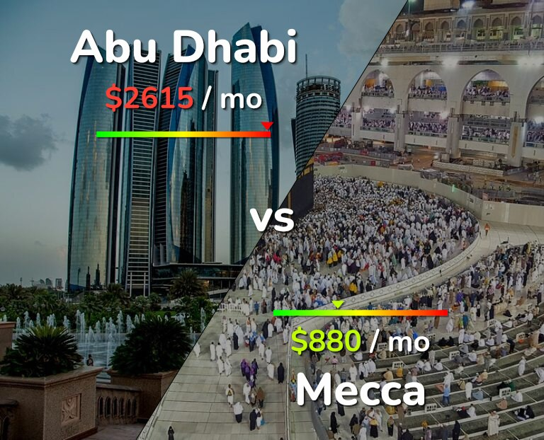 Cost of living in Abu Dhabi vs Mecca infographic
