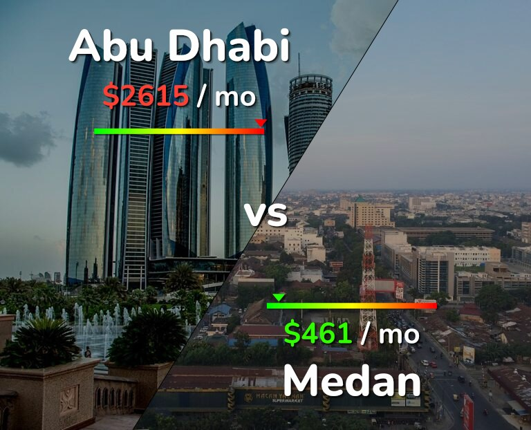 Cost of living in Abu Dhabi vs Medan infographic