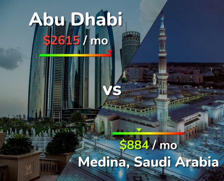Cost of living in Abu Dhabi vs Medina infographic
