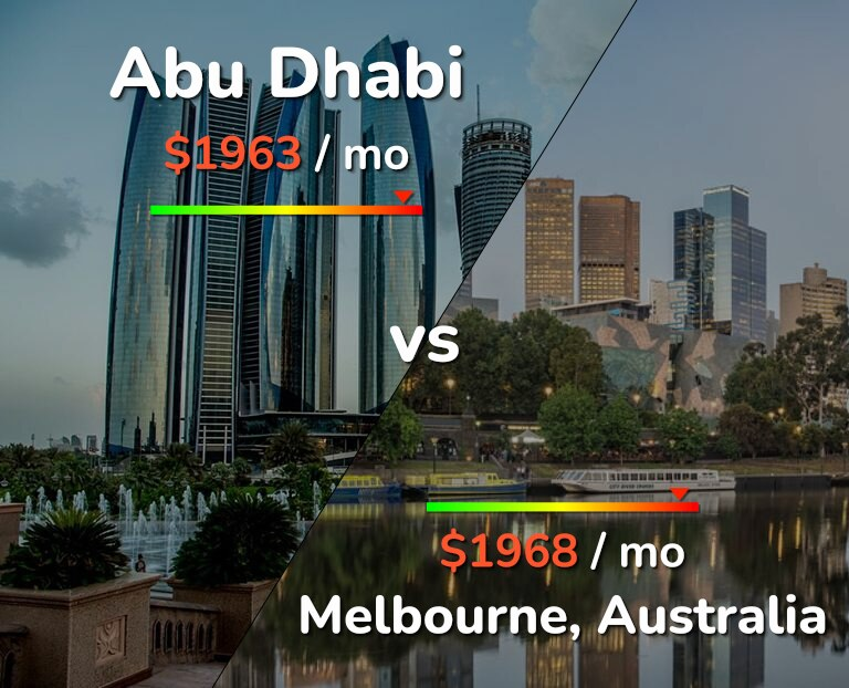 Cost of living in Abu Dhabi vs Melbourne infographic