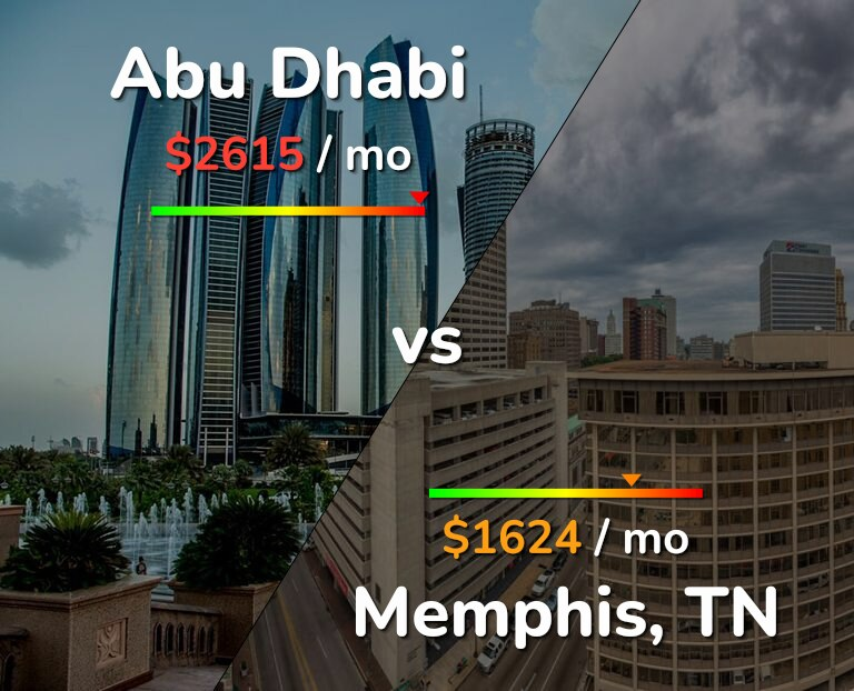 Cost of living in Abu Dhabi vs Memphis infographic