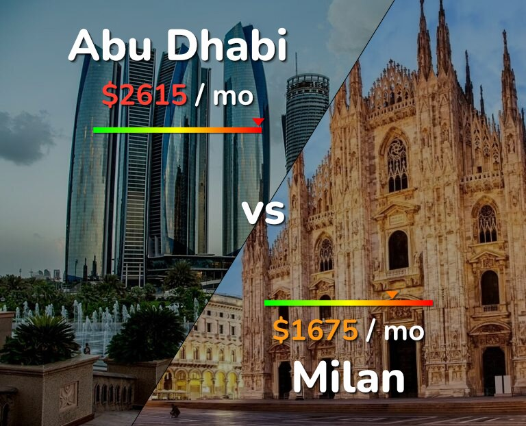 Cost of living in Abu Dhabi vs Milan infographic