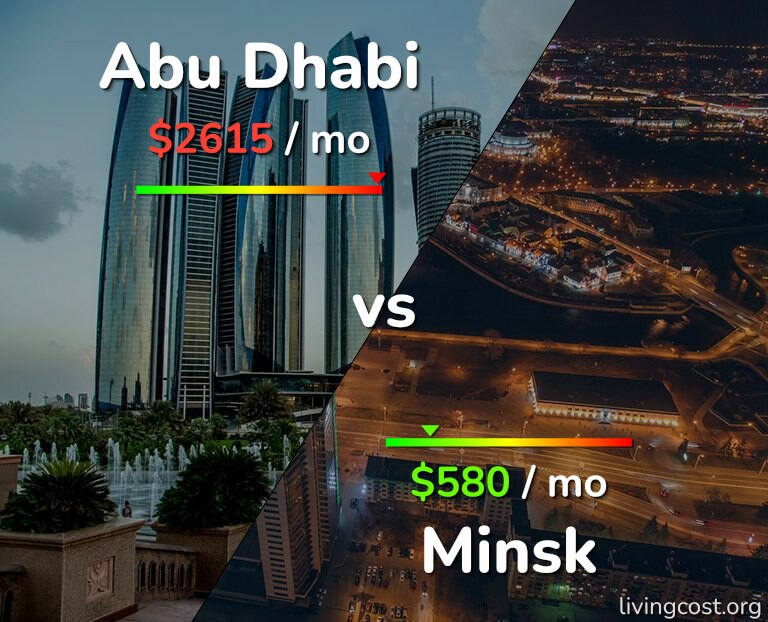 Cost of living in Abu Dhabi vs Minsk infographic