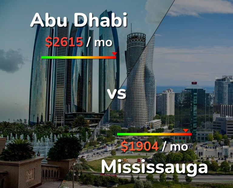 Cost of living in Abu Dhabi vs Mississauga infographic