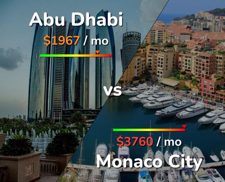 Cost of living in Abu Dhabi vs Monaco infographic