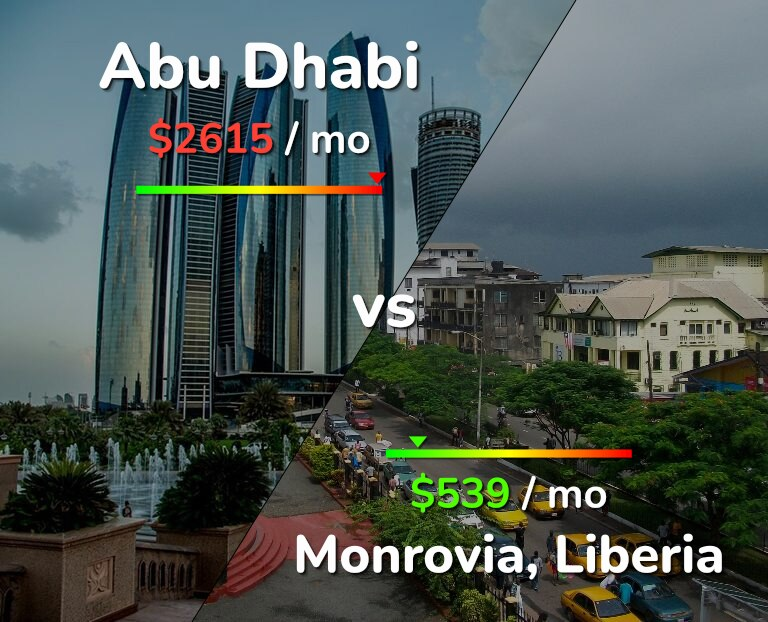 Cost of living in Abu Dhabi vs Monrovia infographic
