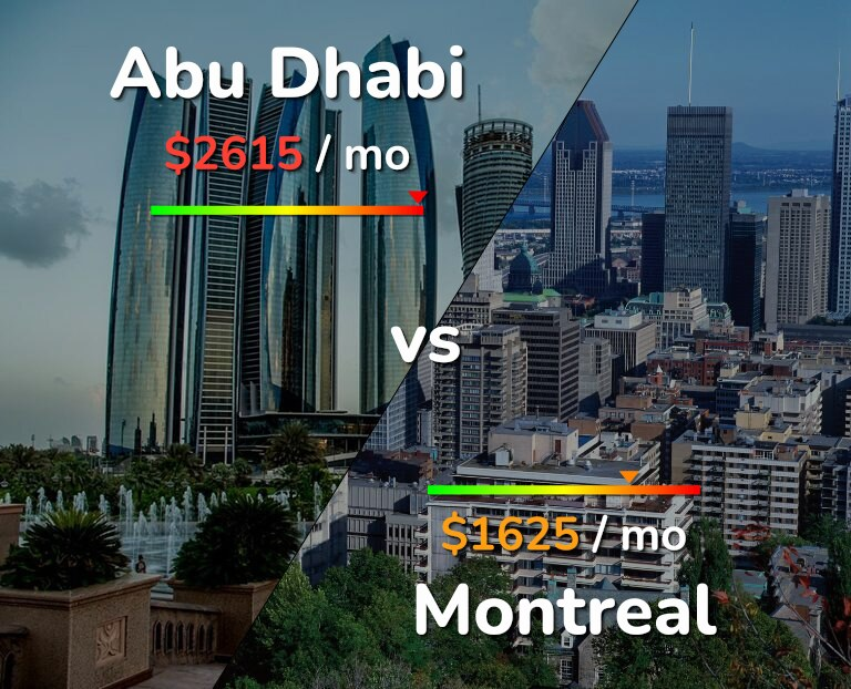 Cost of living in Abu Dhabi vs Montreal infographic