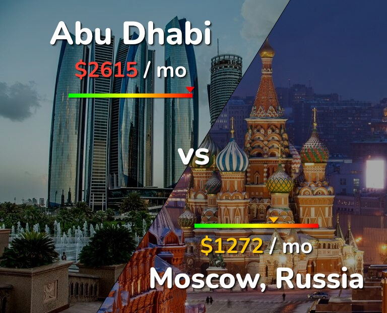 Cost of living in Abu Dhabi vs Moscow infographic