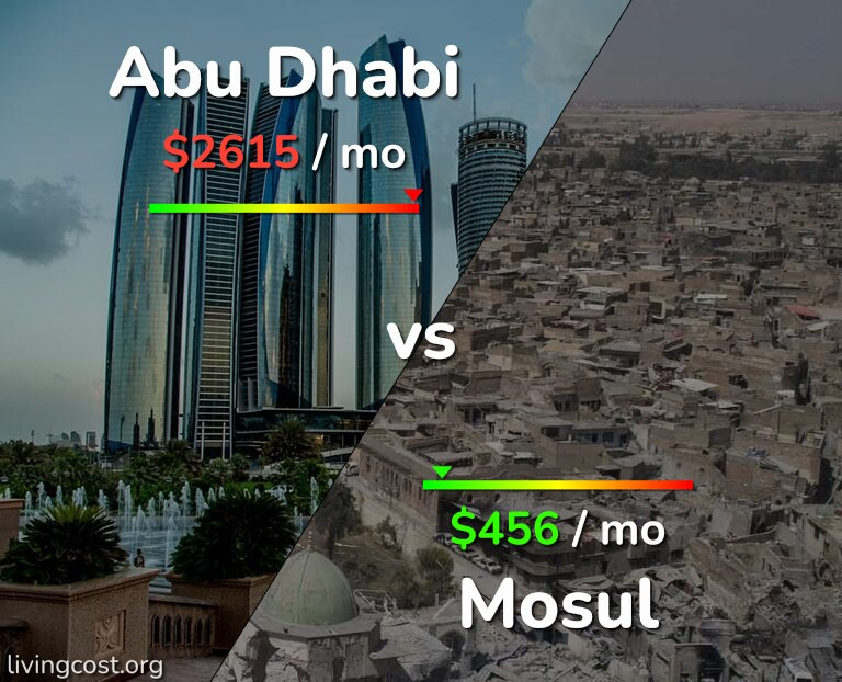 Cost of living in Abu Dhabi vs Mosul infographic