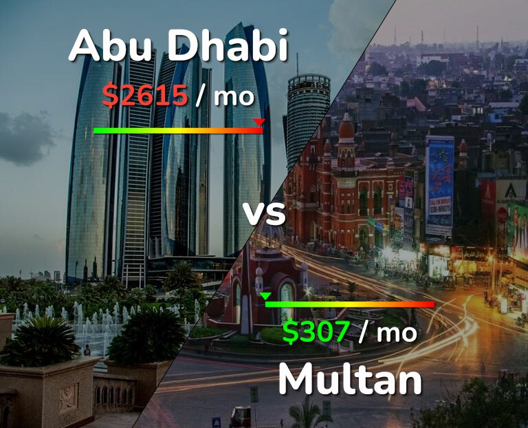 Cost of living in Abu Dhabi vs Multan infographic